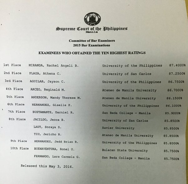 Top 10 Bar Examinees (November 2015):